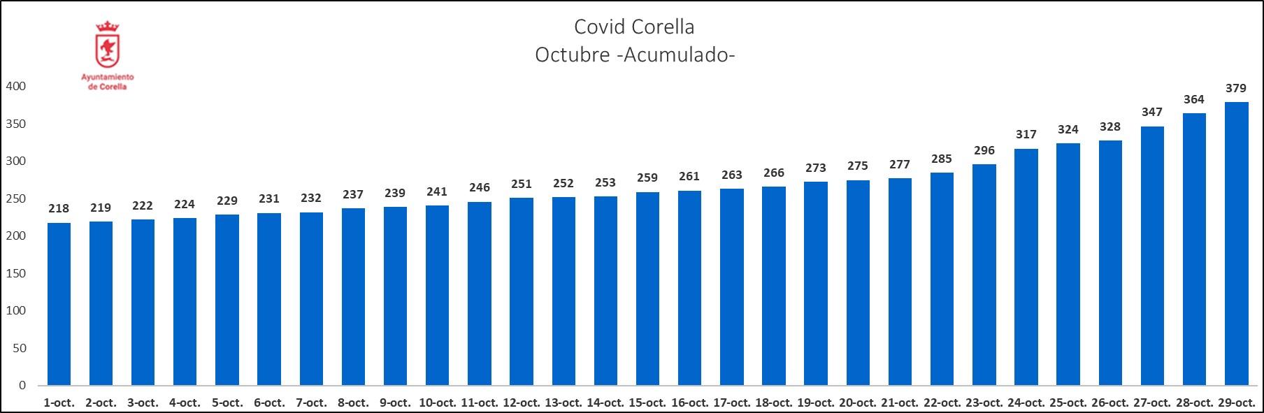 Grafico acumulado_301020