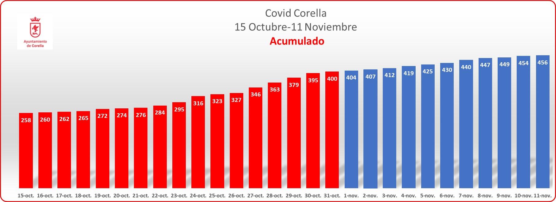 Grafico acumulado noviembre_111120