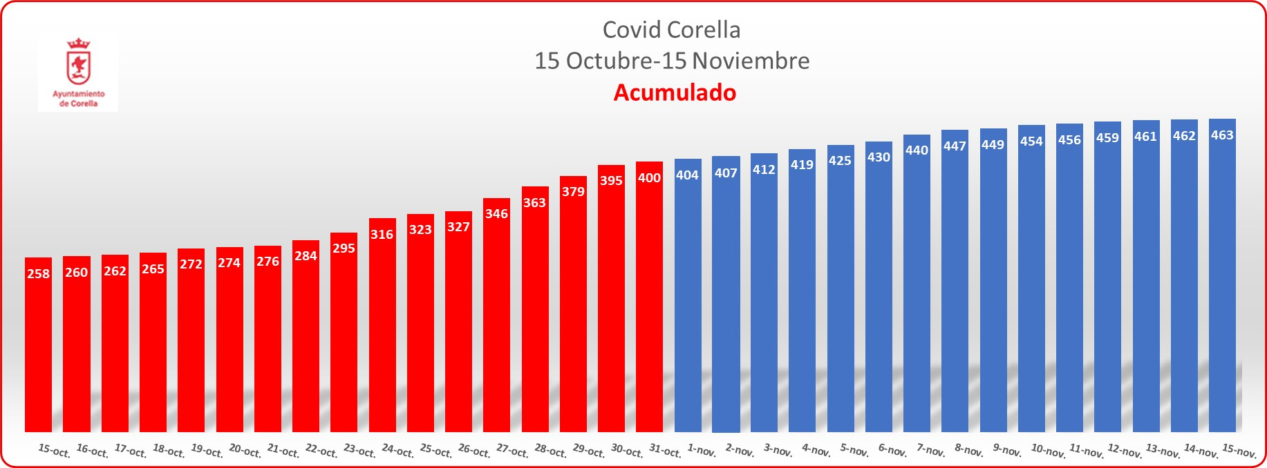 Grafico acumulado noviembre_151120