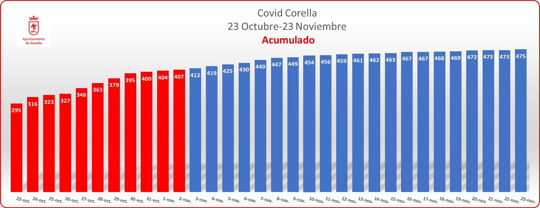 Grafico acumulado noviembre_231120