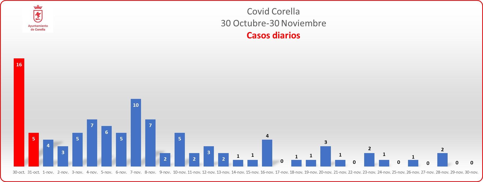 Grafico diario Noviembre_301120