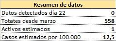 resumen 220221