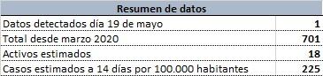 resumen 210521
