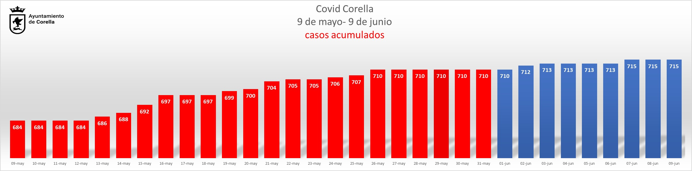 Grafico acumulado_100621