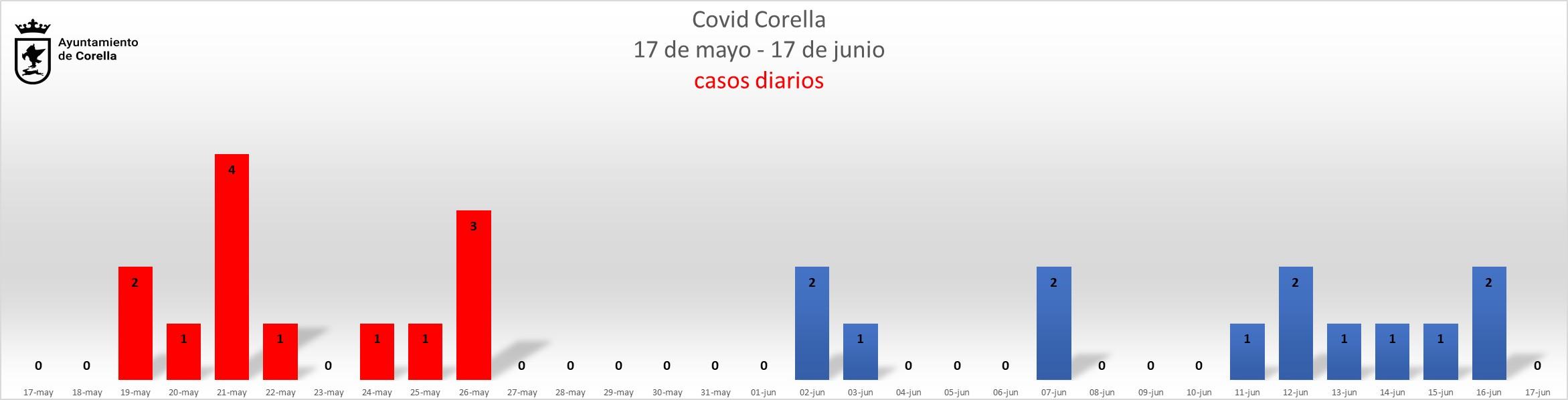 Grafico diario_170621