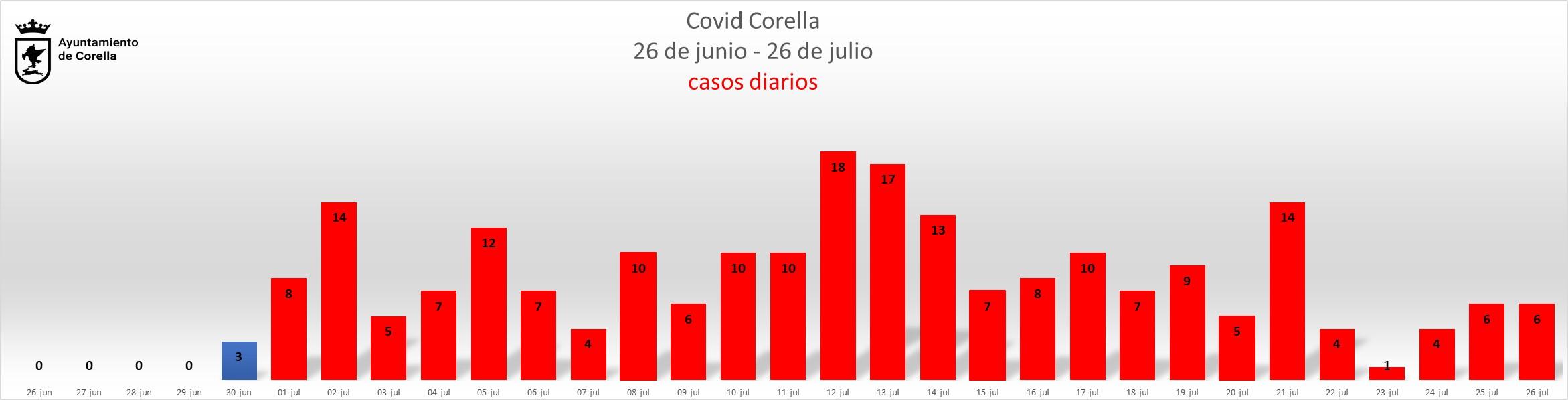 Grafico diario_200727