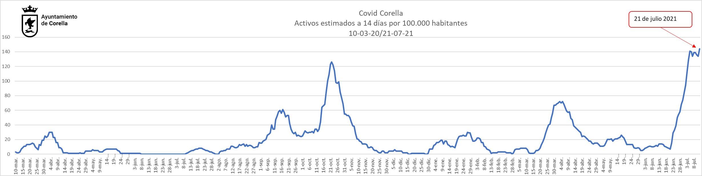 Graficos estimados 200722