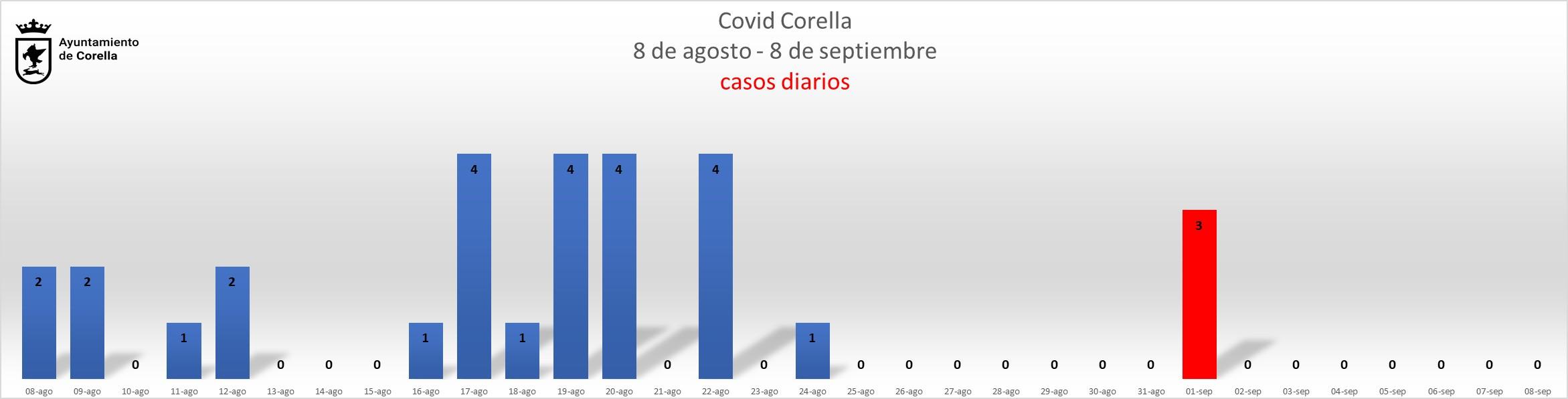 Grafico diario_090921